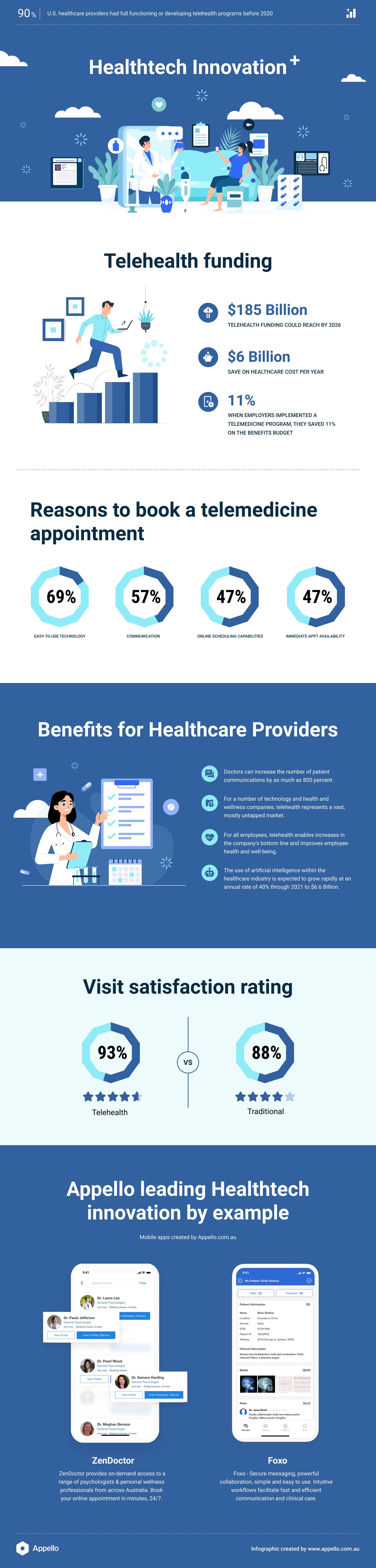 infographic about the current state of health technology, especially telehealth.