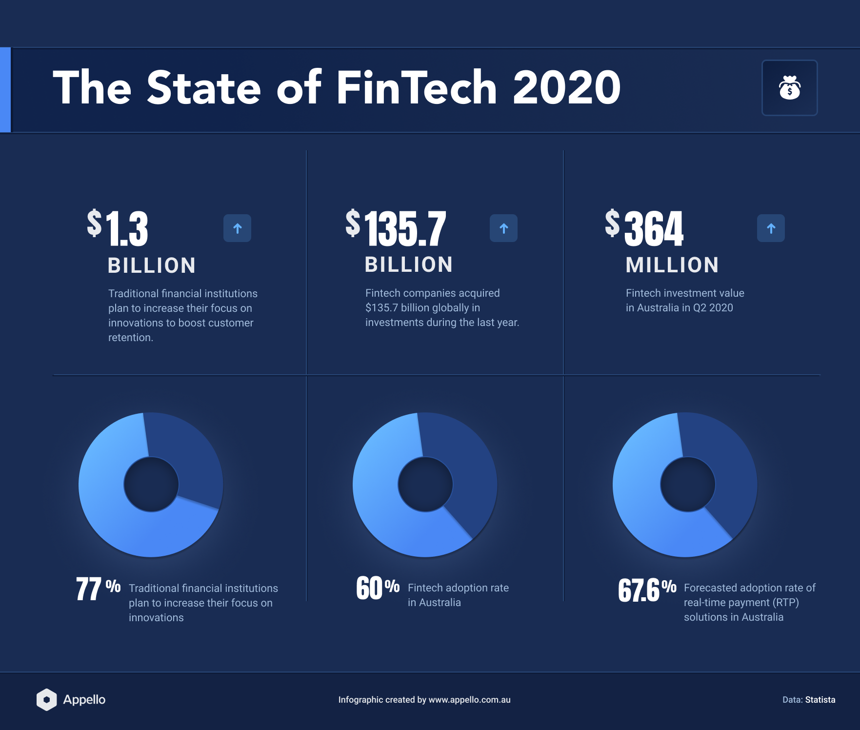 Financial technology infographic statistics trends 2020 australia