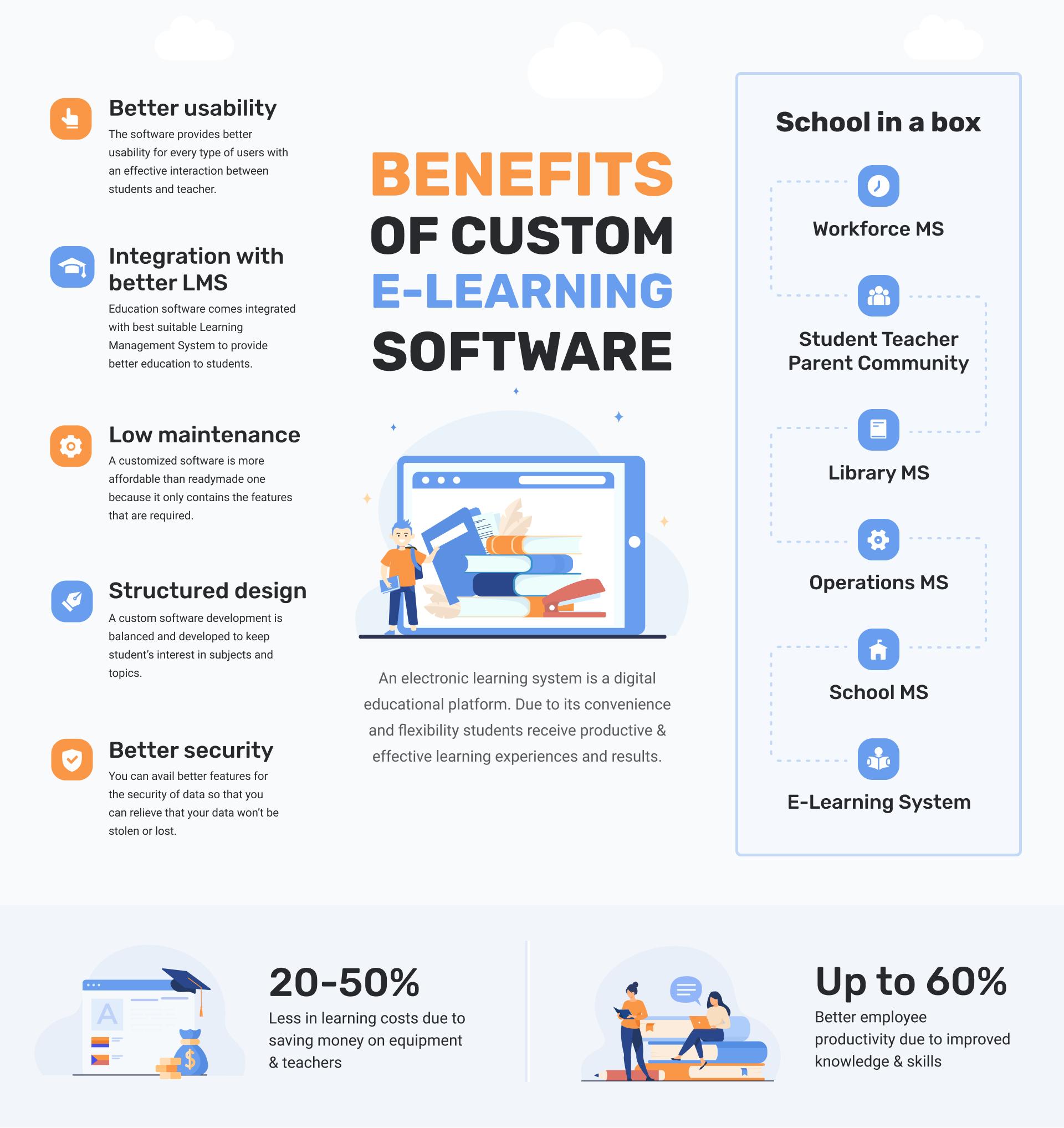 Benefits of custom elearning / education software development
