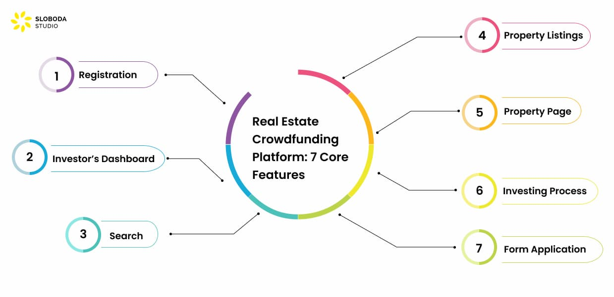 7 main features of a real estate crowdfunding platform