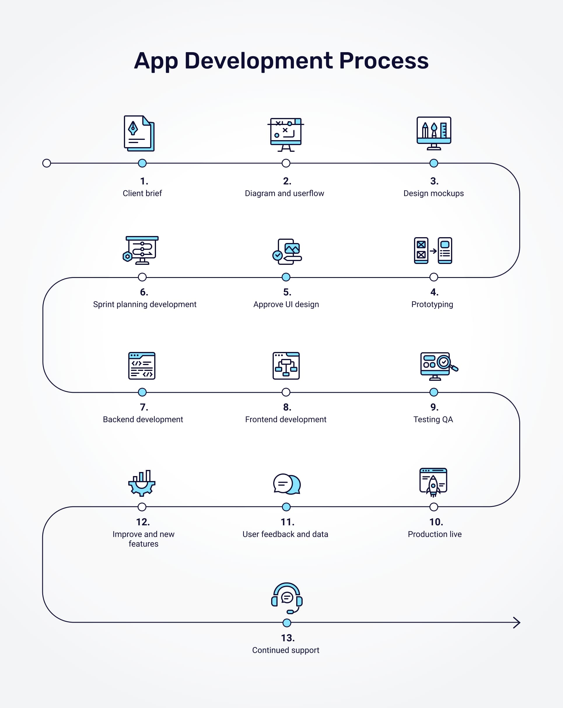 appello software's app development process flowchart