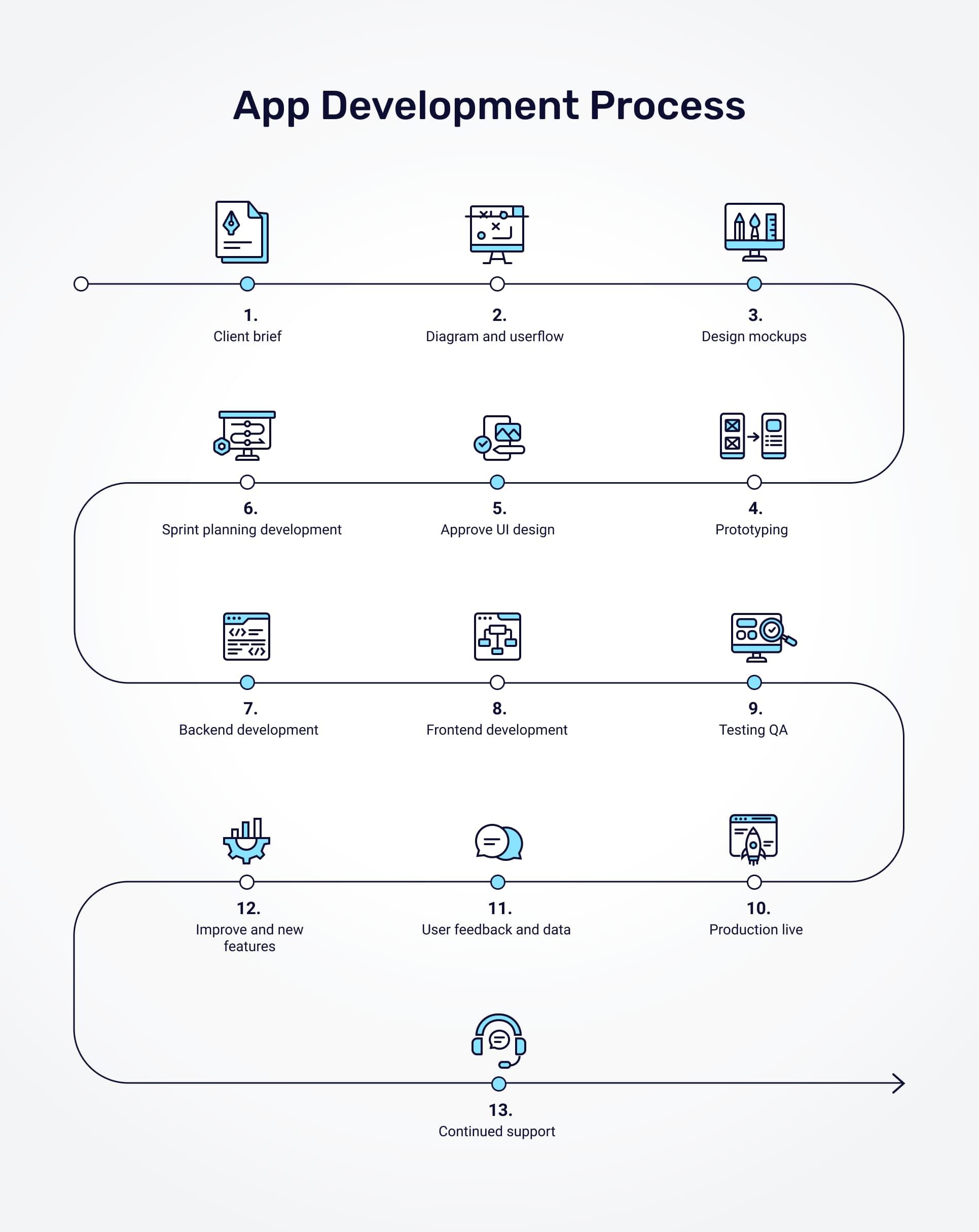 appello software's app development process flowchart