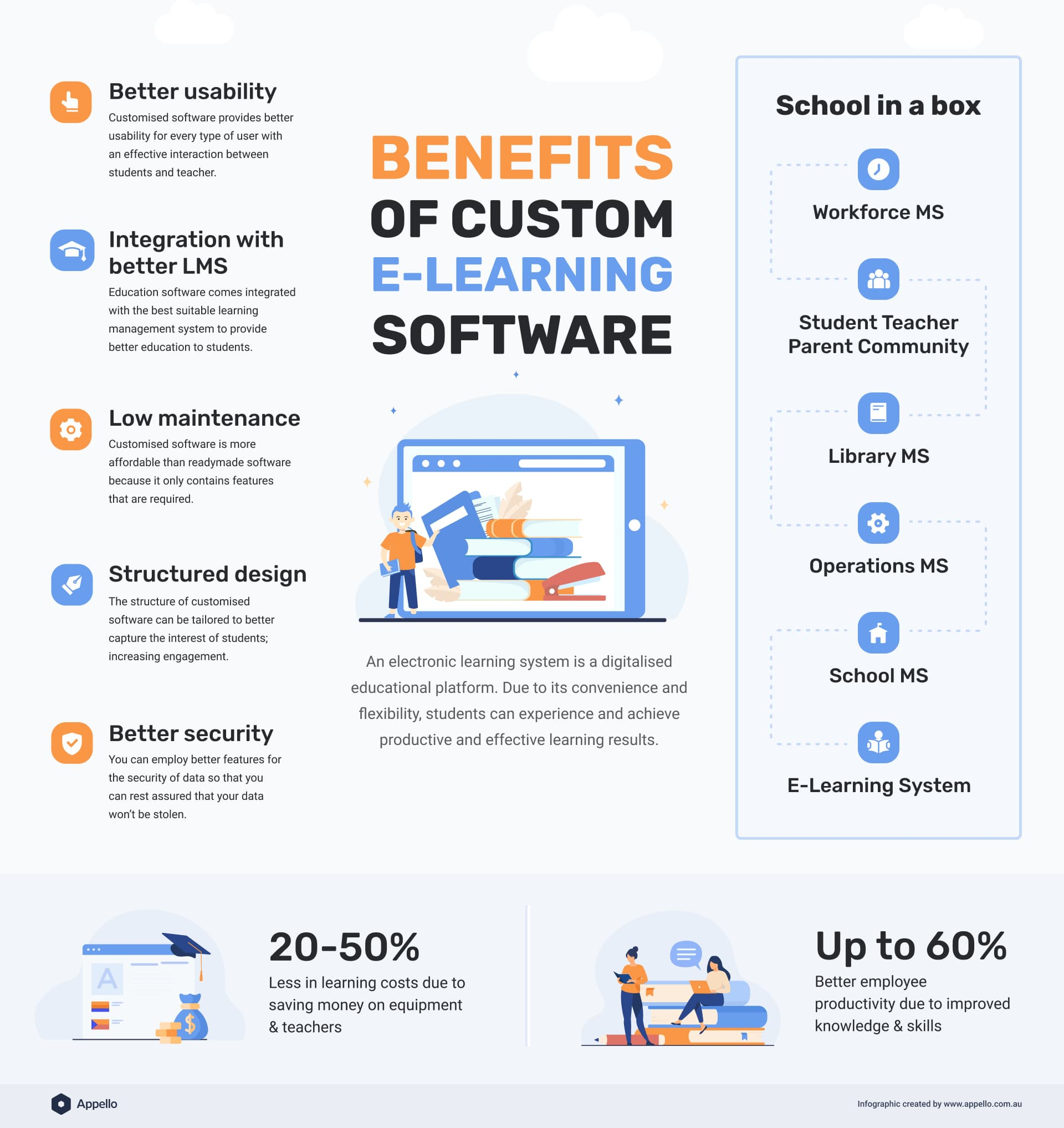Infographic about the benefits of custom e-learning software. school in a box representation and educational benefits of edtech