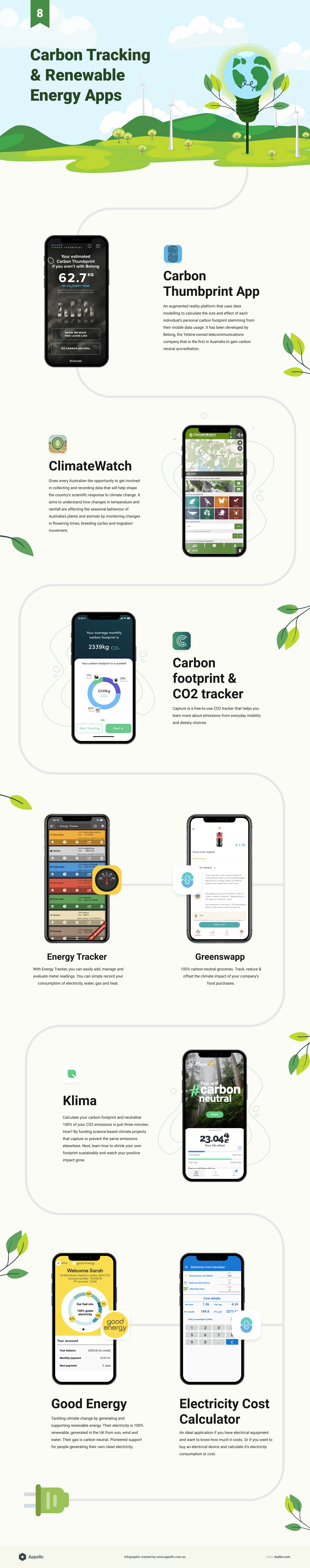 Carbon tracking and renewable energy apps infographic