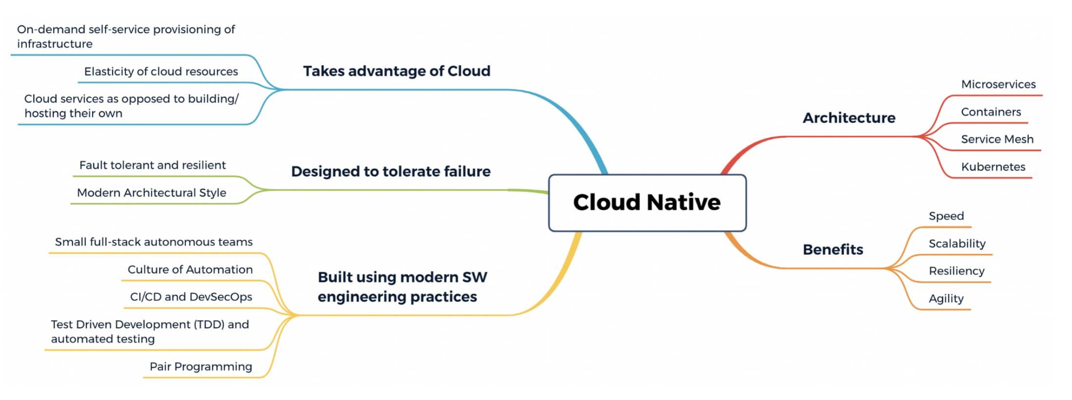Cloud-native architecture and benefits mindmap