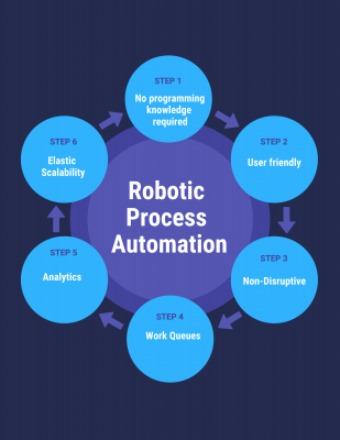 the ultimate robotic process automation guide