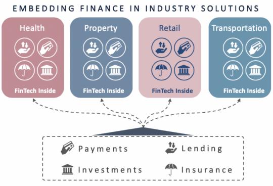embedded finance industries